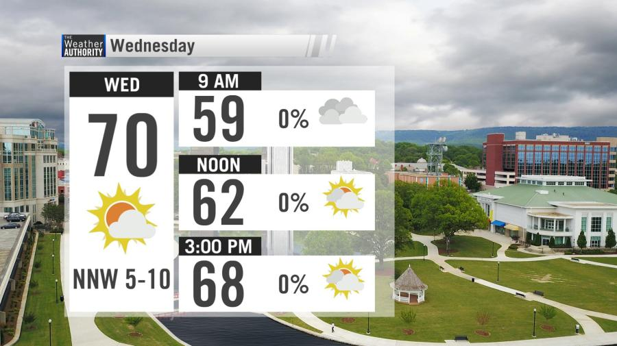 Spring fever ahead: three dry days before more storms arrive