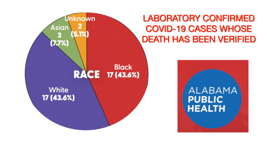 Data shows higher percentage of African Americans dying from COVID-19 in Alabama