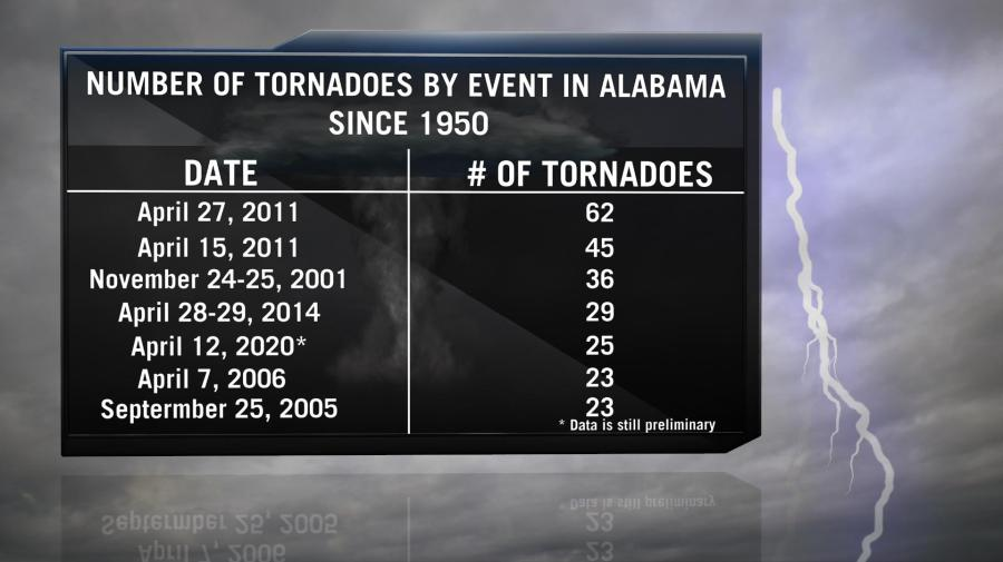 A Look Back at the April 27, 2011 Tornado Outbreak