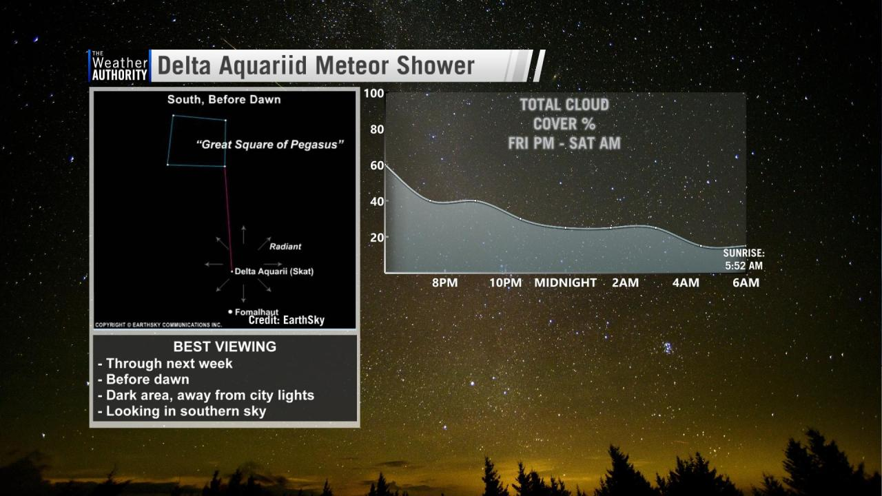 The Delta Aquariid meteor shower will be peaking now into next week. These meteors are best seen just before dawn in the southern sky. Most of these m