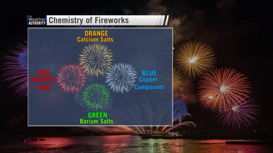 Enjoying the fireworks? You are watching chemistry in action!